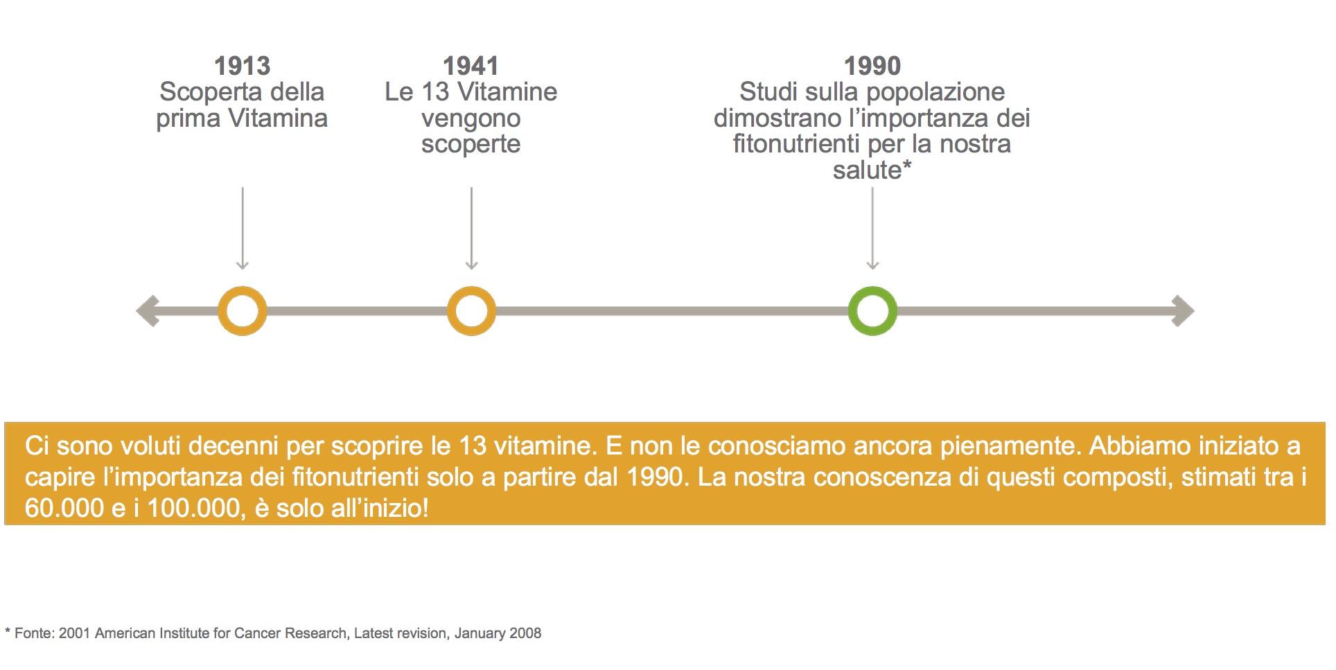 fitonutrienti a confronto con vitamine: da 60 a 100.000 contro 13